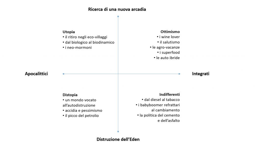 Il quadro sinottico di FOA: nuovi e vecchi consumatori in una società a complessità crescente