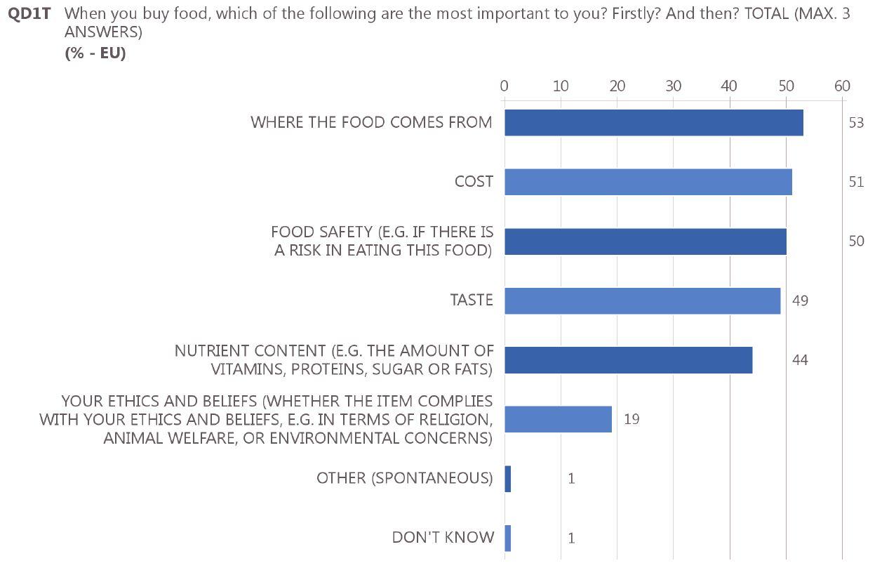 Focus On Agrifood | Eurobarometro | Fattori che influenzano l'acquisto