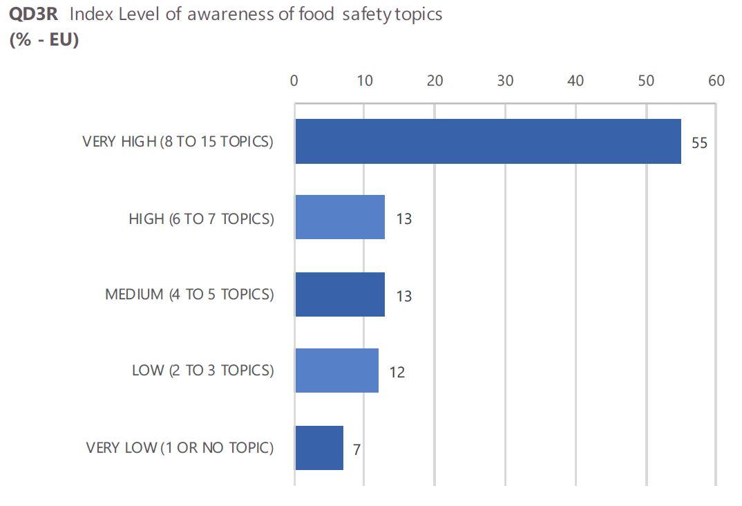 Focus On Agrifood | Eurobarometro | Notorietà tematiche inerenti la sicurezza alimentare